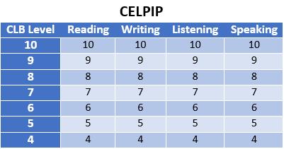 جدول تبدیل CELPIP به CLB