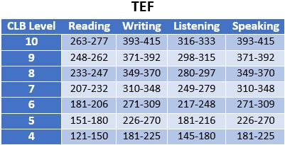 جدول تبدیل TEF به CLB